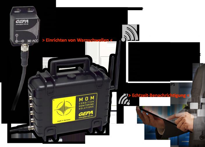 Online Schwingungsanalyse gemäß Richtlinie VDI 3834 Messung und Beurteilung der mechanischen Schwingungen von Windenergieanlagen